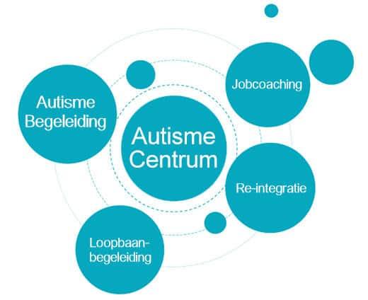 Over Autisme Centrum Groningen